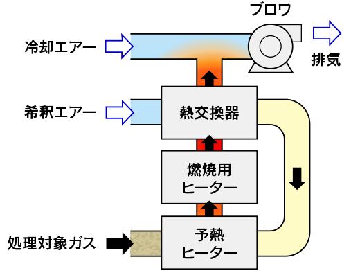 田端機械工業の直接燃焼式小型排ガス処理装置 燃焼法