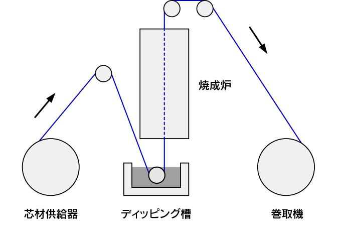 田端機械工業 フッ素樹脂 (PTFE) 成形装置 PTFEディスパージョン:ディップコート装置