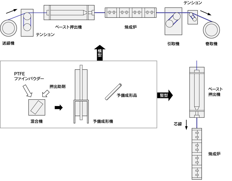 田端機械工業 フッ素樹脂 (PTFE) 成形装置 電線被覆成形装置の概要 模式図