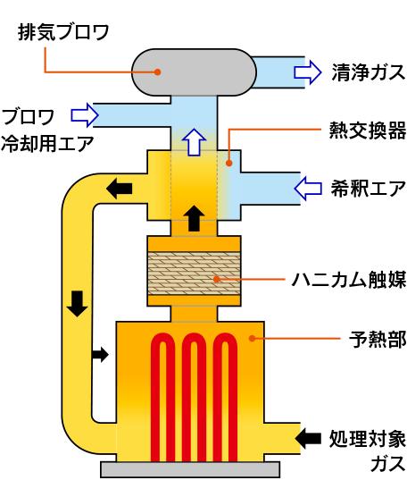 田端機械工業の触媒燃焼式小型排ガス処理装置(DEOCAT)触媒燃焼法