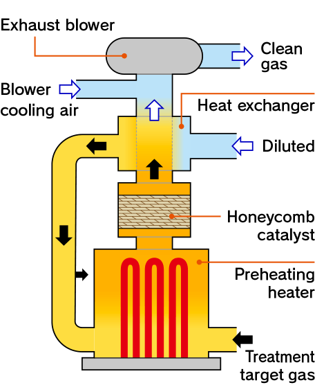 TABATA INDUSTRIAL MACHINERY_Catalytic Combustion Small Exhaust Gas Treatment System (DEOCAT)_Catalytic combustion method